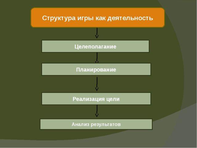 Структура игры как деятельность Целеполагание Планирование Реализация цели Ан...