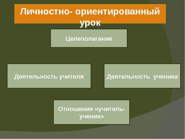 Личностно- ориентированный урок Целеполагание Деятельность учителя Деятельнос...