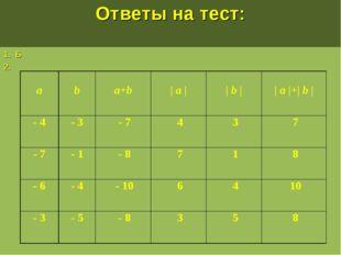 Ответы на тест: 1. Б 2. a b a+b | a | | b | | a |+| b | - 4- 3- 74