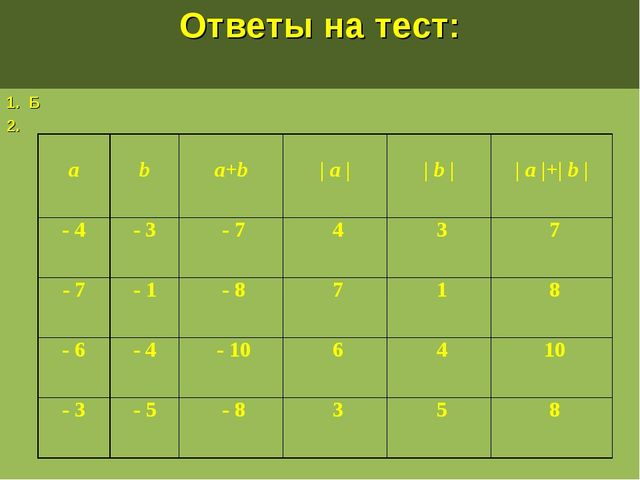Ответы на тест: 1. Б 2. a b a+b | a | | b | | a |+| b | - 4- 3- 74...