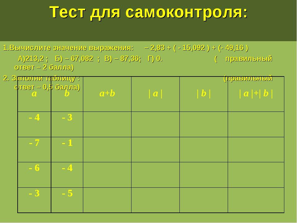 Тест для самоконтроля: 1.Вычислите значение выражения: – 2,83 + ( - 15,092 )...