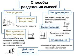 Способы разделения смесей Однородных Неоднородных Дистилляция (перегонка) Вып