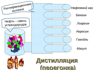 Нефтяной газ Бензин Лигроин Керосин Газойль Мазут Дистилляция (перегонка) Не