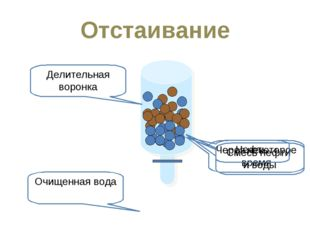 Отстаивание Смесь нефти и воды Через некоторое время Нефть Очищенная вода Дел