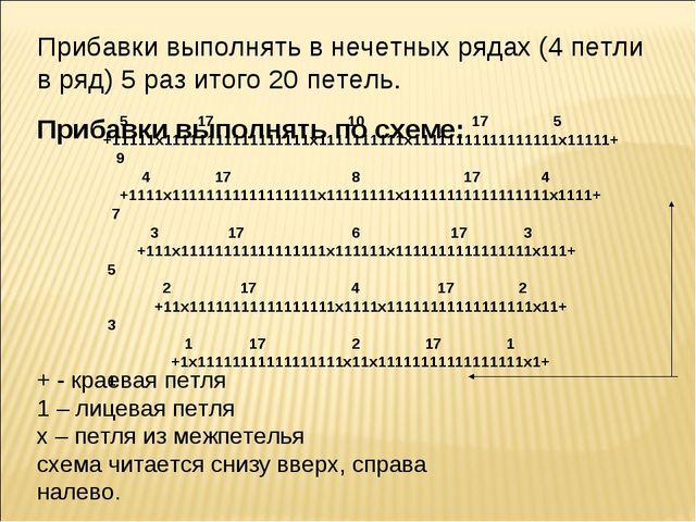 Прибавки выполнять по схеме: 5 17 10 17 5 +11111х11111111111111111х1111111111...