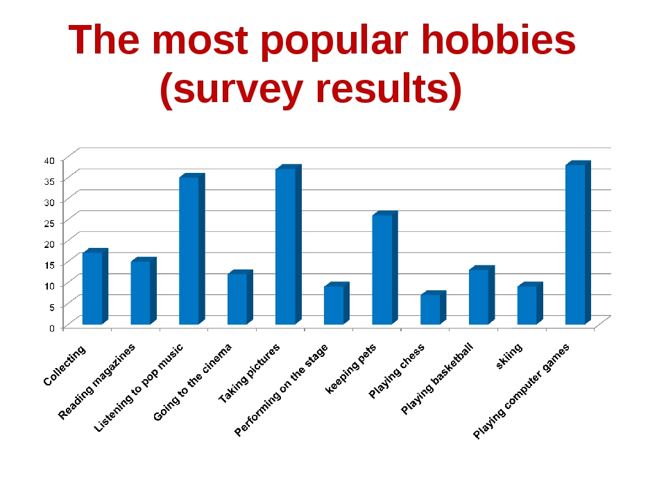 The most popular hobbies (survey results)