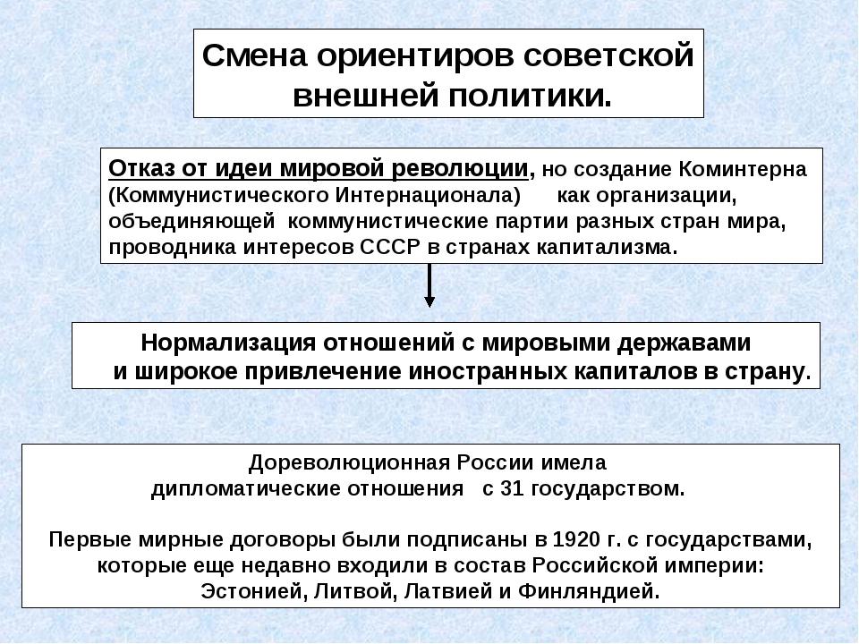 Смена ориентиров советской внешней политики. Нормализация отношений с мировым...