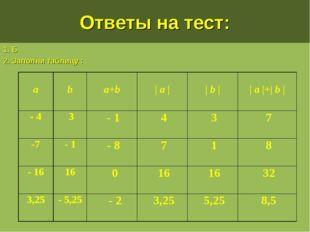 Ответы на тест: 1. Б 2. Заполни таблицу : a b a+b | a | | b | | a |+| b