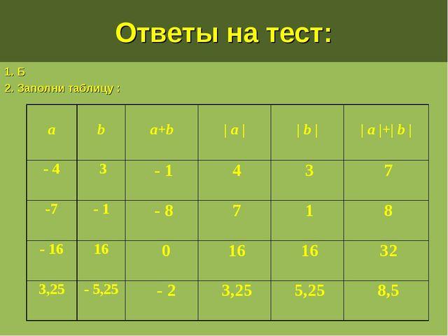 Ответы на тест: 1. Б 2. Заполни таблицу : a b a+b | a | | b | | a |+| b...