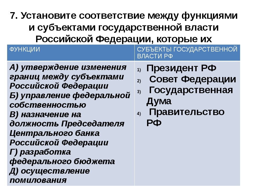 7. Установите соответствие между функциями и субъектами государственной власт...
