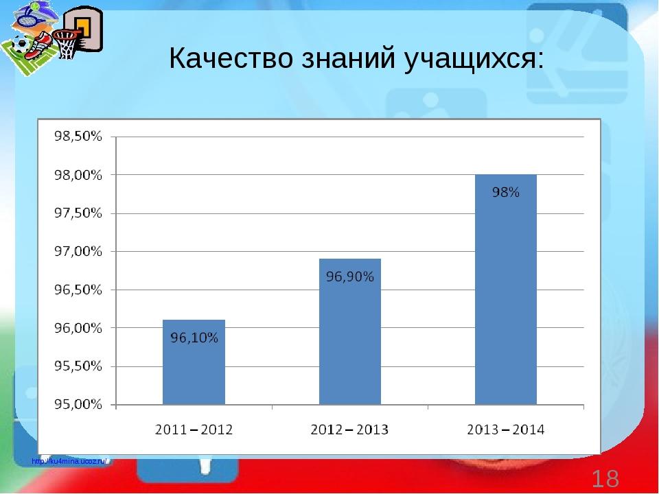 Качество знаний учащихся: * http://ku4mina.ucoz.ru/