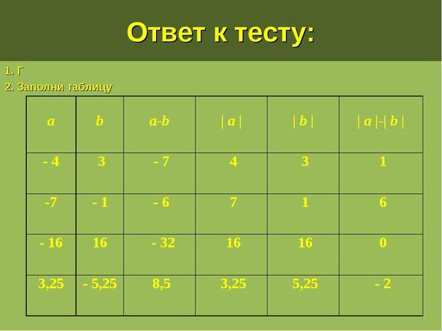 Ответ к тесту: 1. Г 2. Заполни таблицу a b a-b | a | | b | | a |-| b | -...