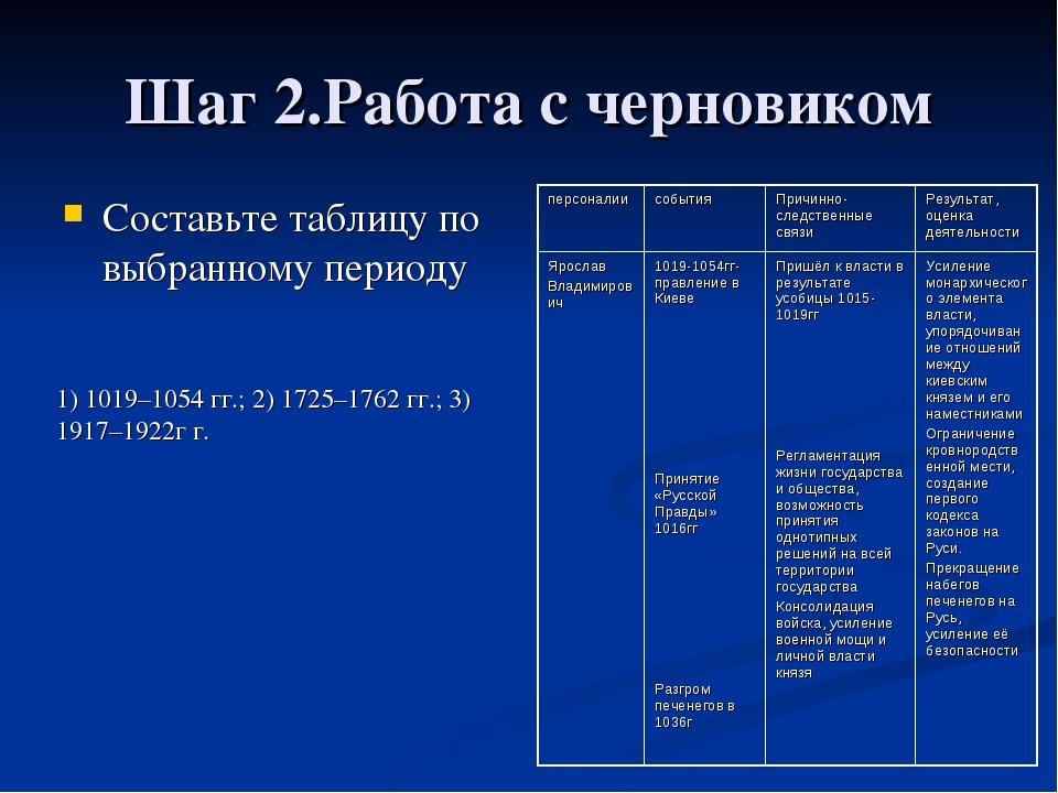 Шаг 2.Работа с черновиком Составьте таблицу по выбранному периоду 1) 1019–105...