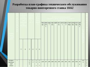 Разработка план-графика технического обслуживания токарно-винторезного станка