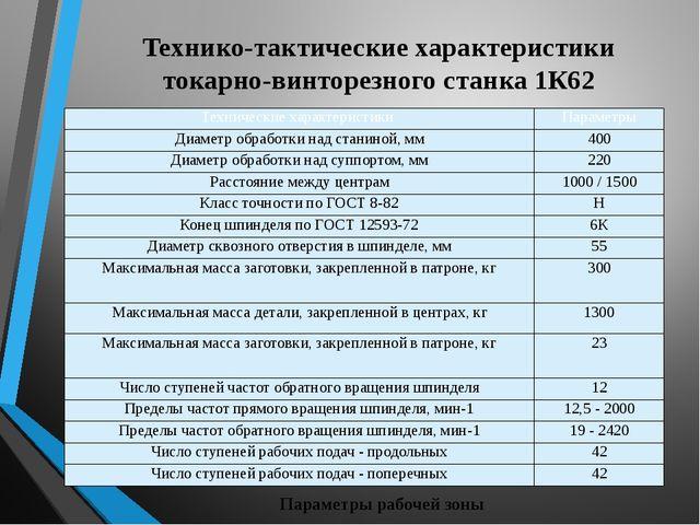 Технико-тактические характеристики токарно-винторезного станка 1К62 Параметры...