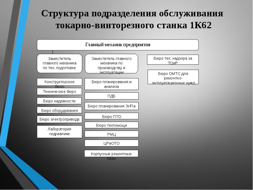 Структура подразделения обслуживания токарно-винторезного станка 1К62 Главный...