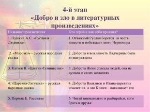 4-й этап «Добро и зло в литературных произведениях» Название произведения Кто