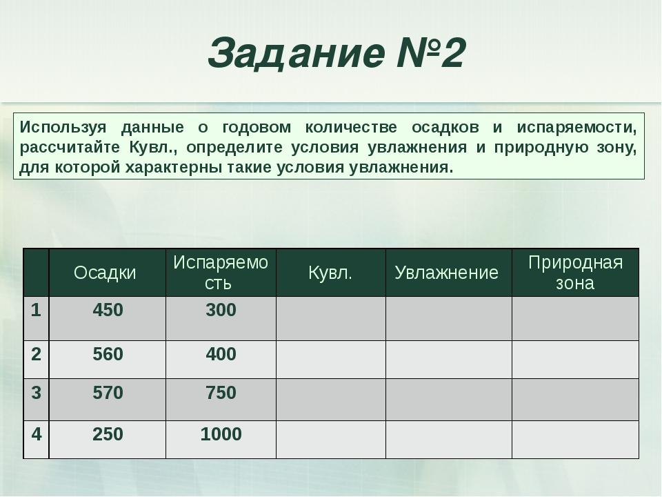 Используя данные о годовом количестве осадков и испаряемости, рассчитайте Кув...