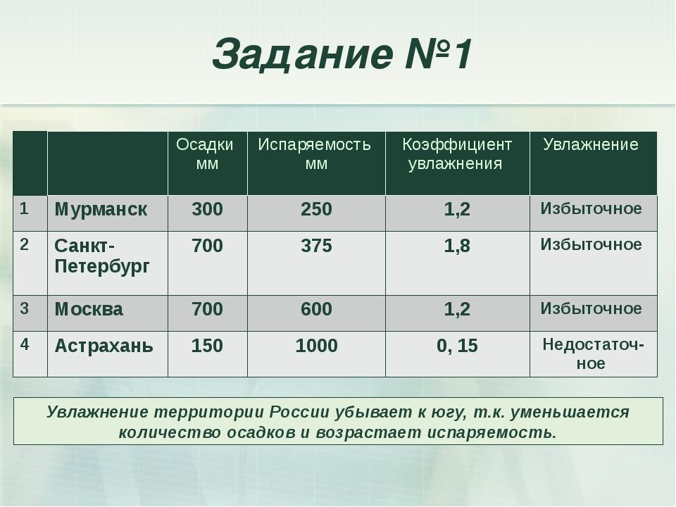 Задание №1 Увлажнение территории России убывает к югу, т.к. уменьшается колич...