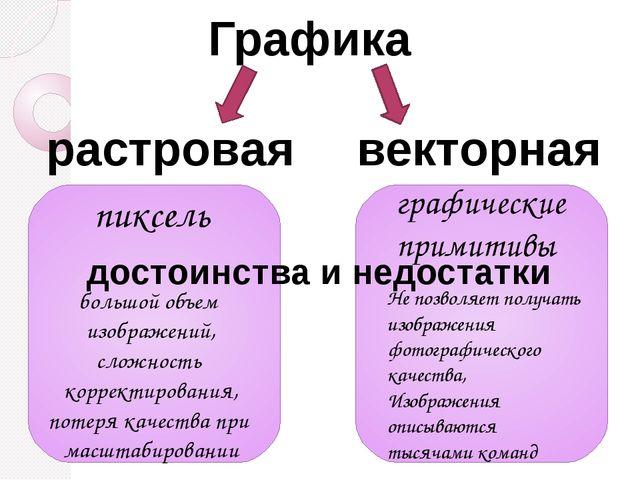 Контрольная работа Графическая информация и компьютер класс Графика растровая векторная пиксель графические примитивы достоинства и недос