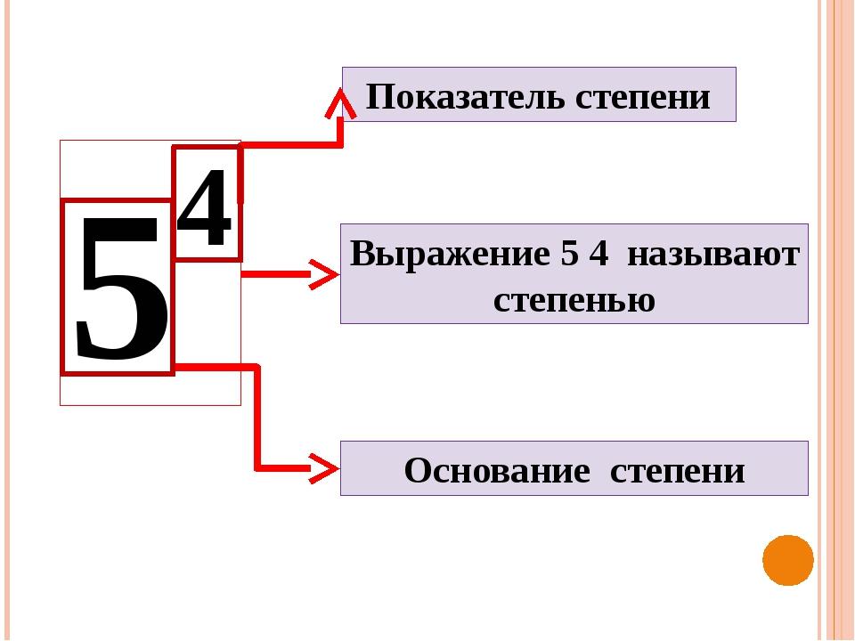 Показатель степени Основание степени Выражение 5 4 называют степенью 5 4