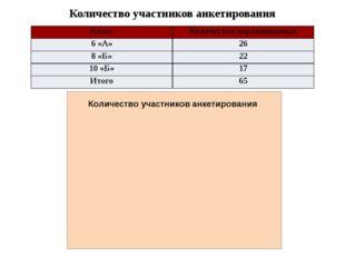 Количество участников анкетирования Класс Количество опрашиваемых 6 «А» 26 8