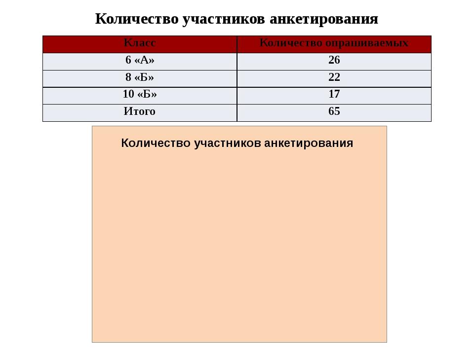 Количество участников анкетирования Класс Количество опрашиваемых 6 «А» 26 8...