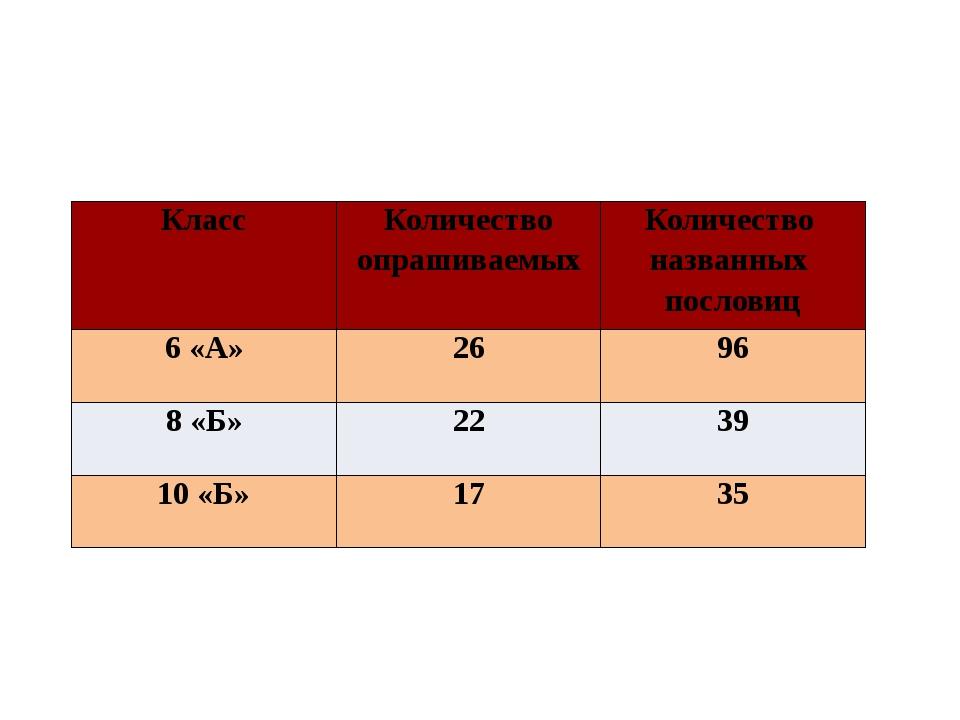 Результаты опроса № 1 «Знаем ли мы пословицы?» Класс Количество опрашиваемых...