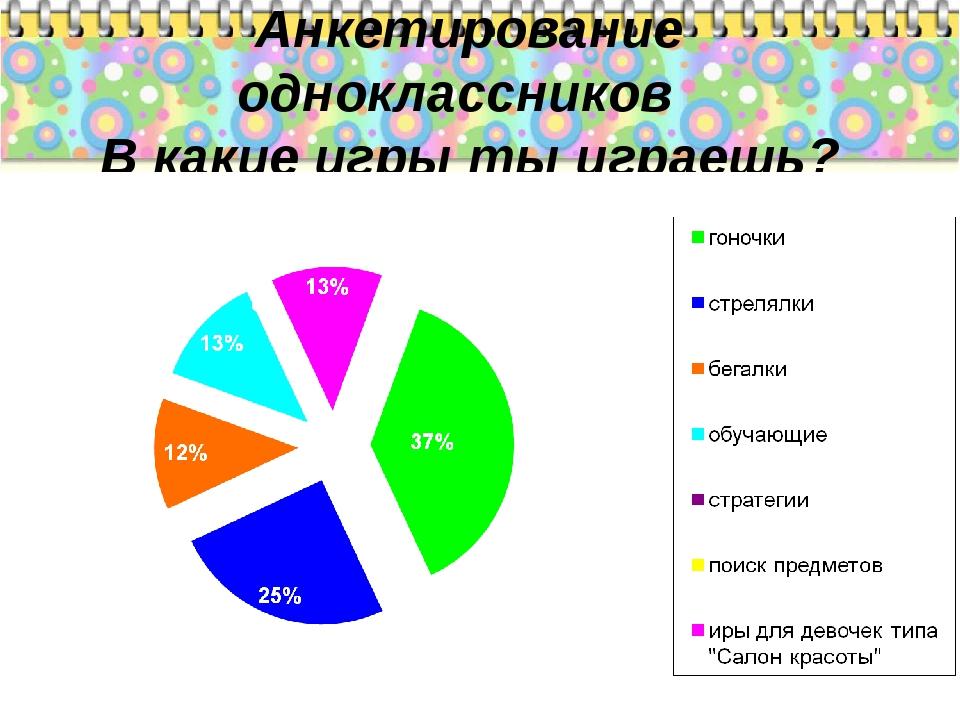 Анкетирование одноклассников В какие игры ты играешь?
