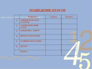 ПОДВЕДЕНИЕ ИТОГОВ Конкурс7 класс8 класс 1АРИФМЕТИЧЕСКОЕ АССОРТИ 2АЛГЕ