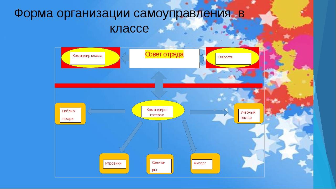Форма организации самоуправления в классе