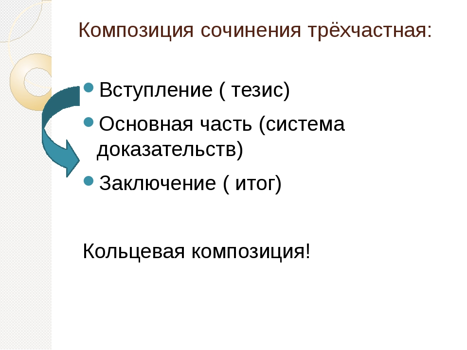 Композиция сочинения трёхчастная: Вступление ( тезис) Основная часть (система...