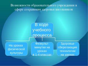 Возможности образовательного учреждения в сфере сохранения здоровья школьнико
