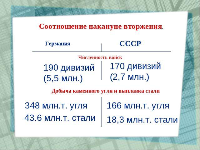 Соотношение накануне вторжения. Германия СССР Численность войск 190 дивизий (...