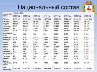 Национальный состав Национальность Численность 1926год 1939год 1959год 1970го