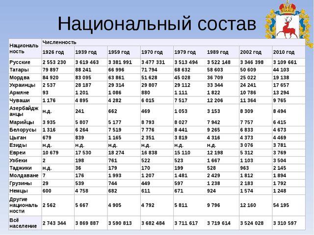 Национальный состав Национальность Численность 1926год 1939год 1959год 1970го...