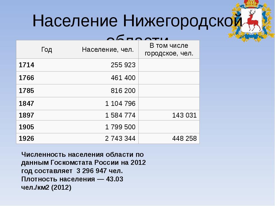 Население Нижегородской области Численность населения области по данным Госко...