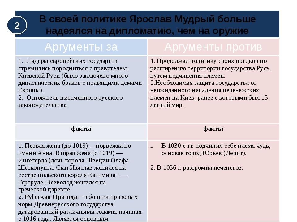 В своей политике Ярослав Мудрый больше надеялся на дипломатию, чем на оружие...