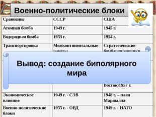 Военно-политические блоки Вывод: создание биполярного мира Сравнение СССР СШ