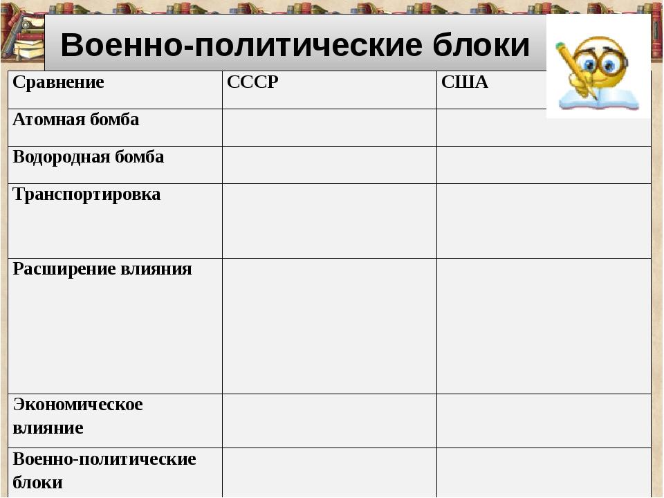 Военно-политические блоки Сравнение СССР США Атомная бомба Водородная бомба...