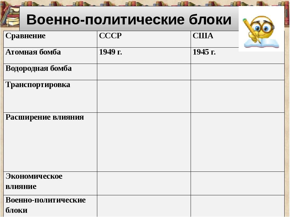 Военно-политические блоки Сравнение СССР США Атомная бомба 1949 г. 1945 г. В...