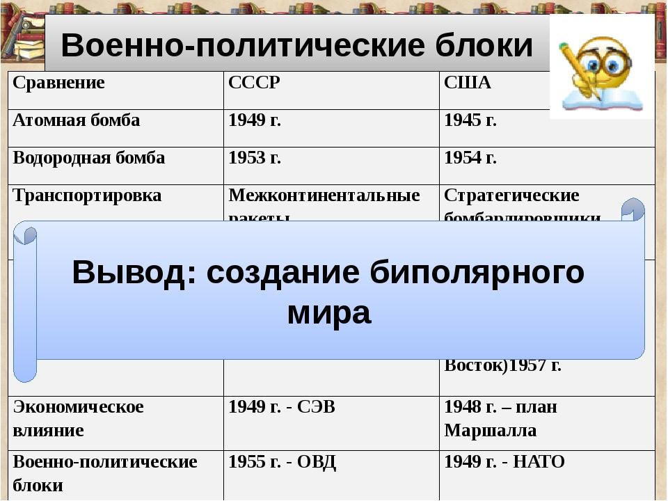Военно-политические блоки Вывод: создание биполярного мира Сравнение СССР СШ...