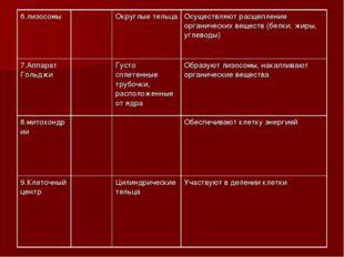 6.лизосомыОкруглые тельцаОсуществляют расщепление органических веществ (бе