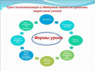 Урок систематизации и обобщения знаний на практике, закрепление умений Формы