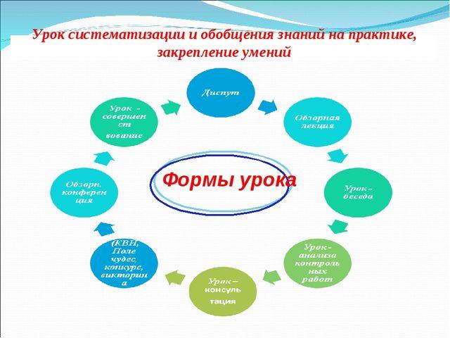 Урок систематизации и обобщения знаний на практике, закрепление умений Формы...