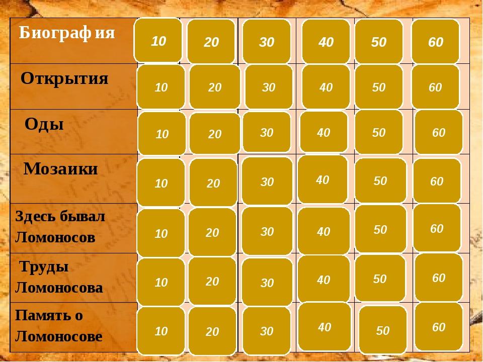 Назовите годы жизни Михаила Васильевича Ломоносова. ответ Биография 10 8 (19...