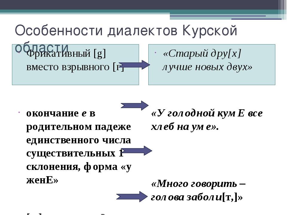 Особенности диалектов Курской области Фрикативный [g] вместо взрывного [г] «С...