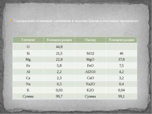 Содержание основных элементов в мантии Земли в массовых процентах: Элемент Ко