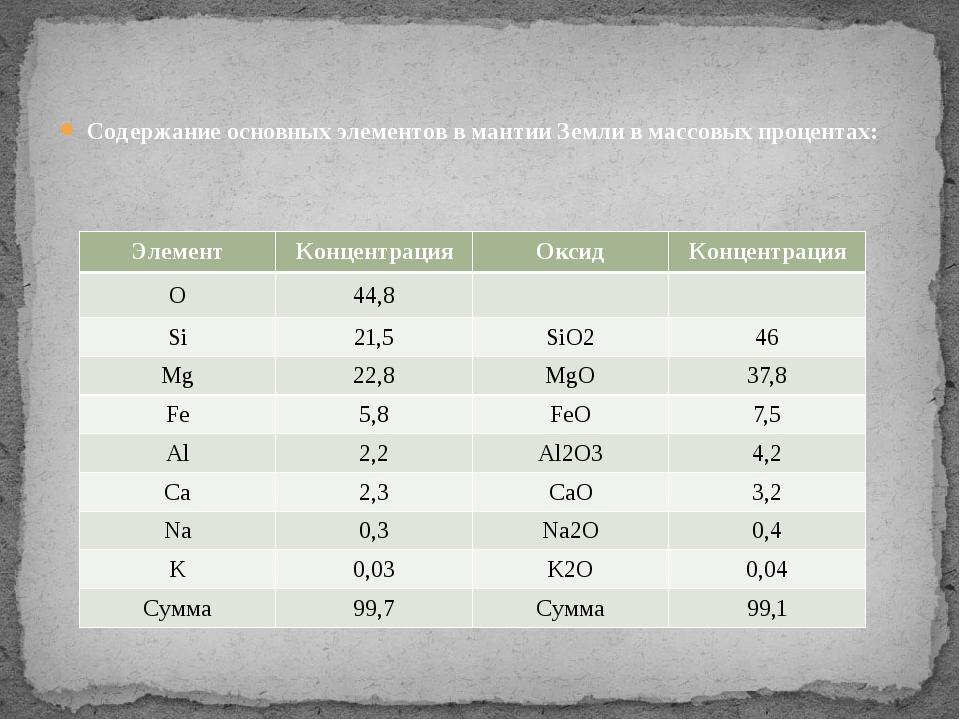 Содержание основных элементов в мантии Земли в массовых процентах: Элемент Ко...