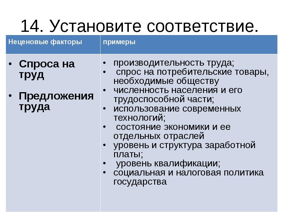14. Установите соответствие. Неценовые факторы примеры Спроса на труд Предло...